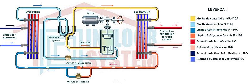 Refrigeracion de suelo radiante calefaccion solar - Bomba de frio para suelo radiante ...